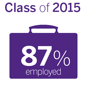 87% of the class of 2015 are employed in their field of study